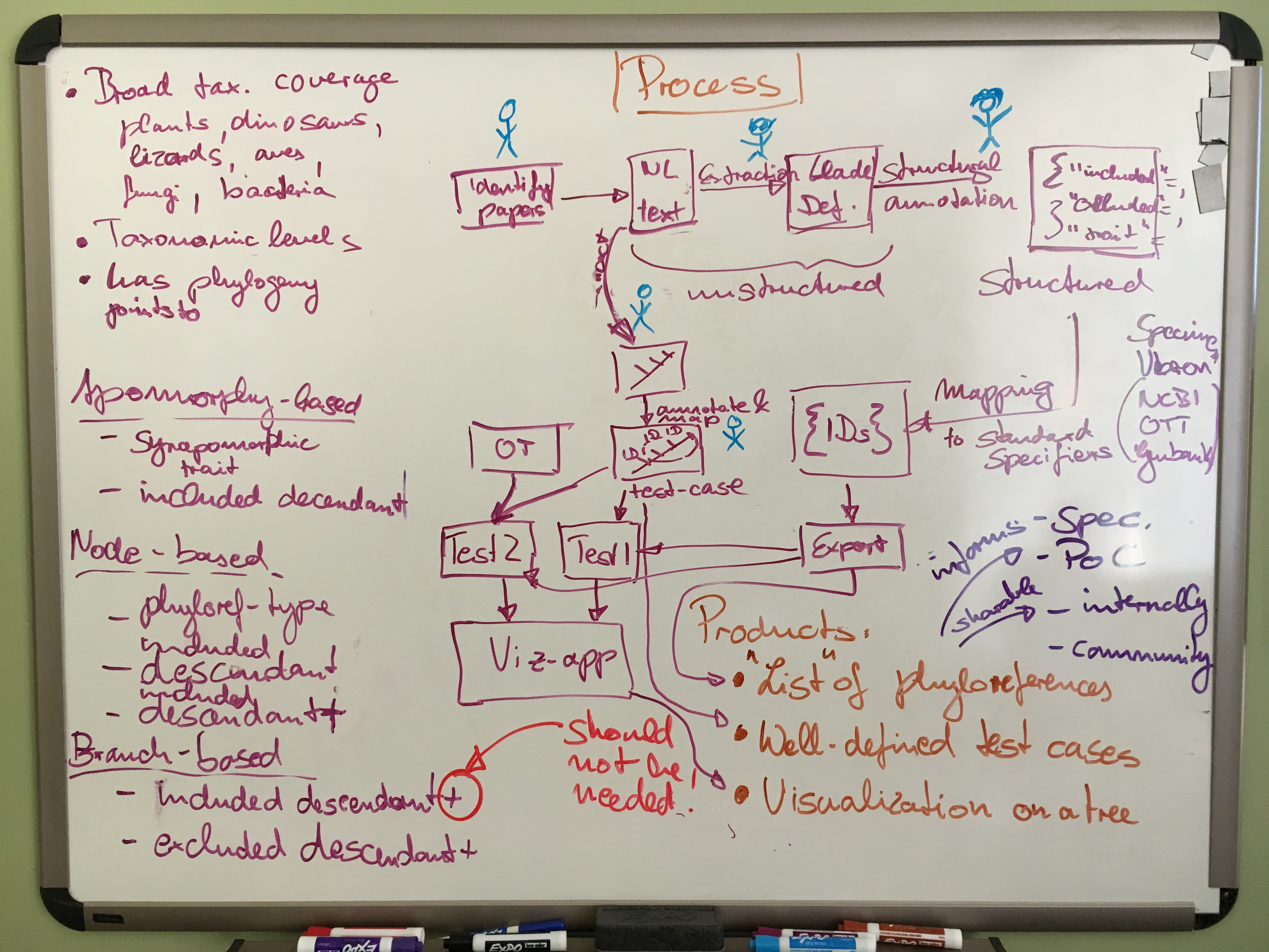 A whiteboard showing our brainstorming on a curation workflow.