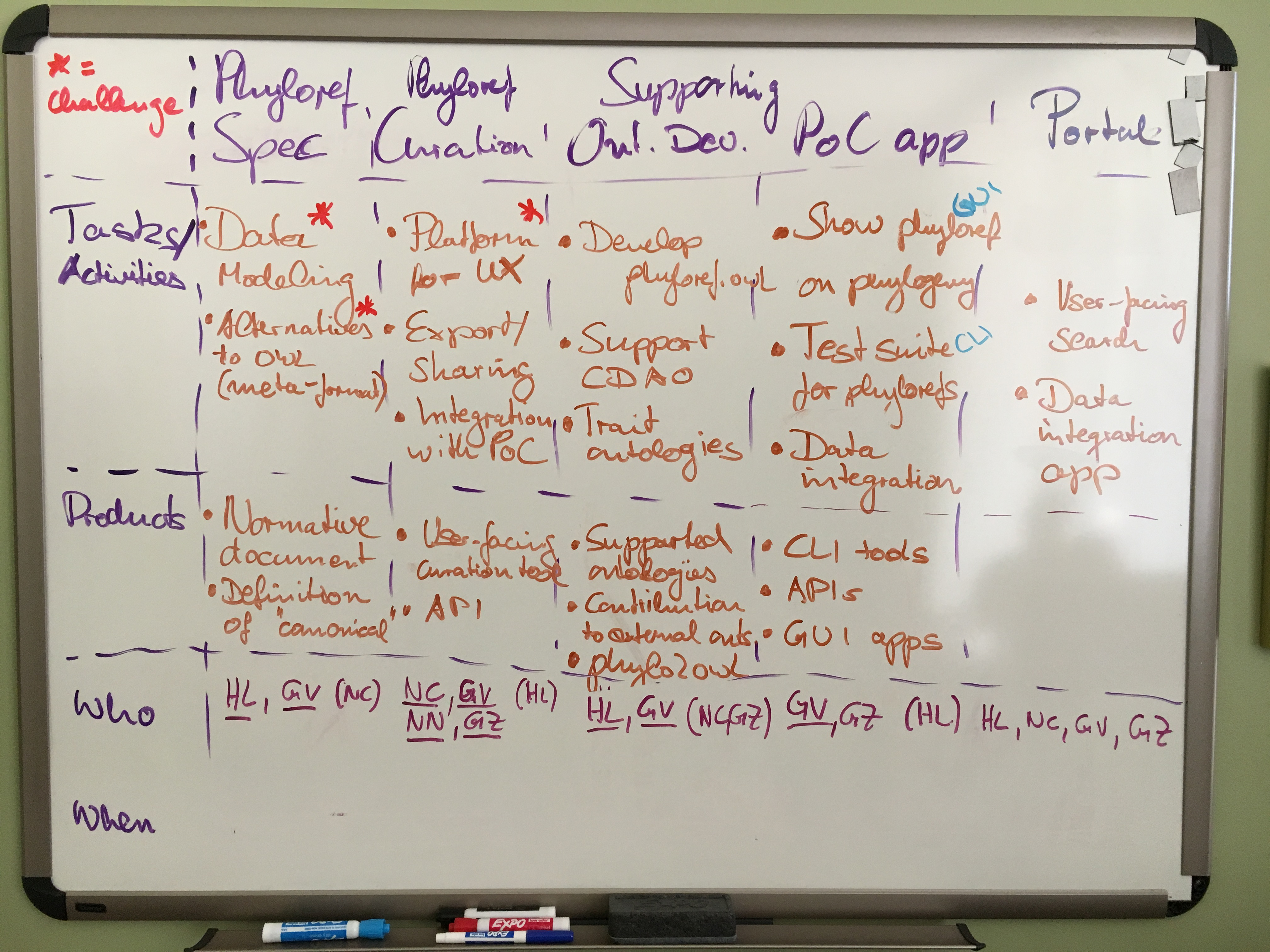 A whiteboard showing our brainstorming on phyloreferencing goals, activities and products.