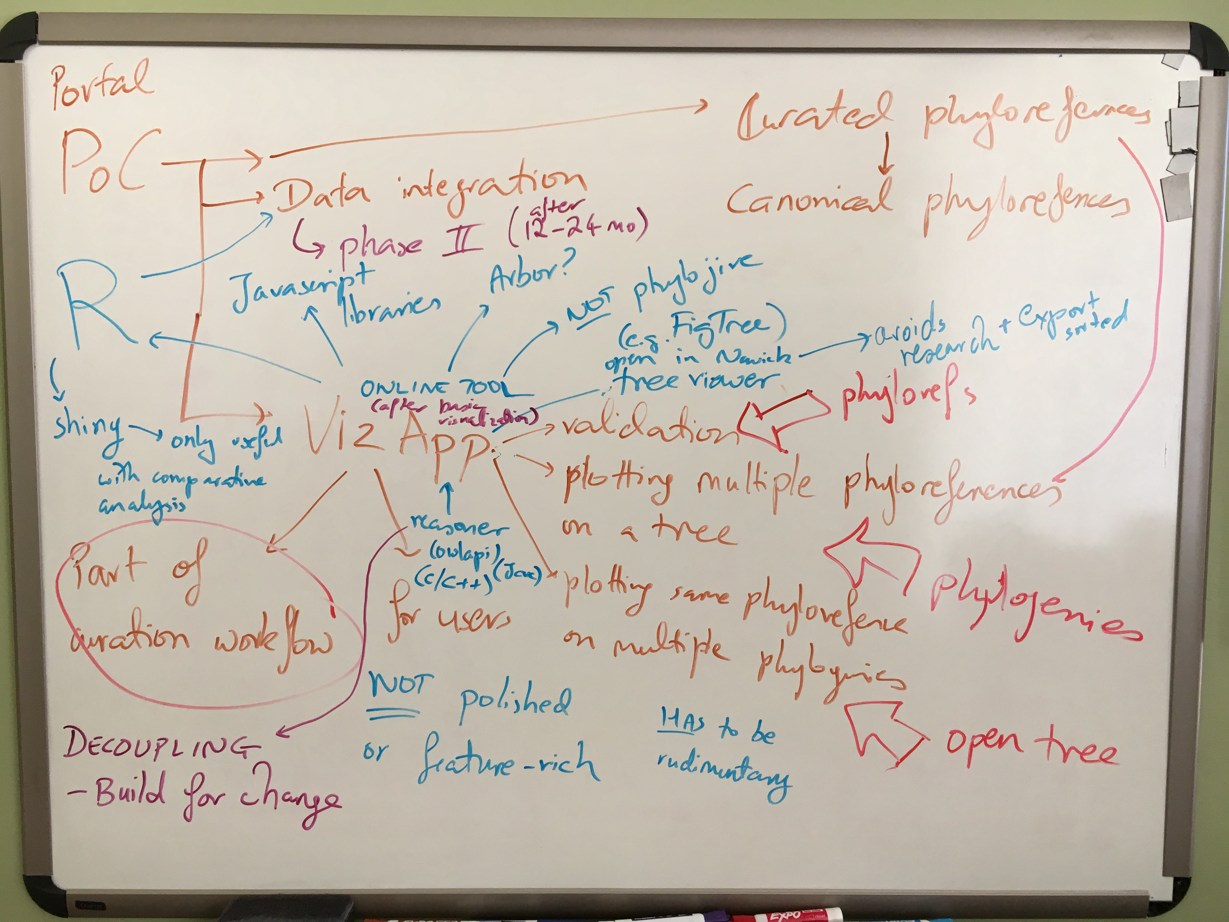A whiteboard showing our brainstorming on a proof-of-concept application.